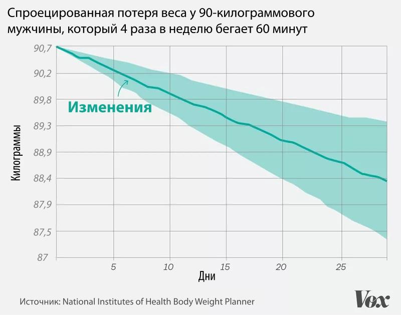 Графік втрати ваги