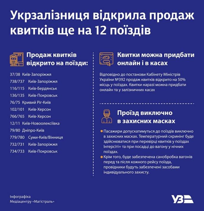 Квитки в Україні