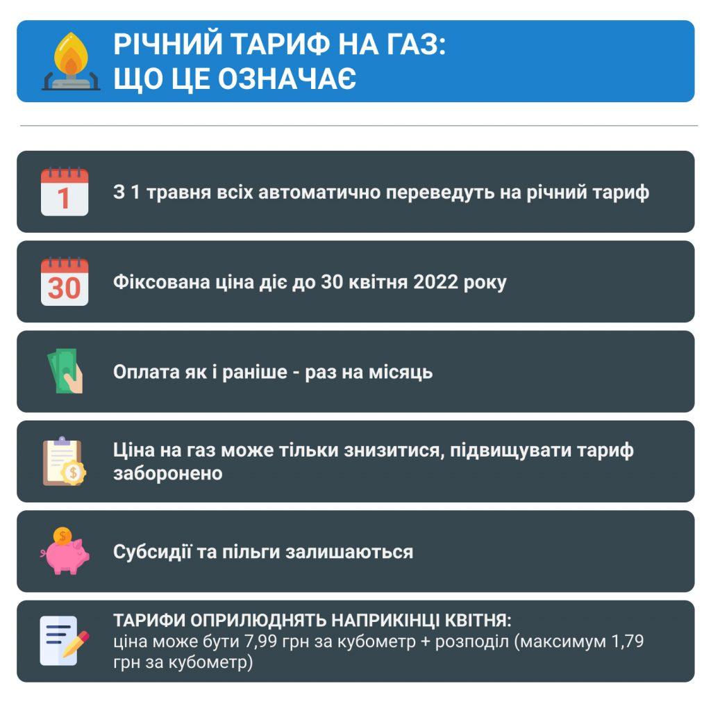 Річний тариф на газ